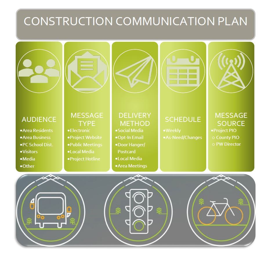 JRR Construction Communication Plan