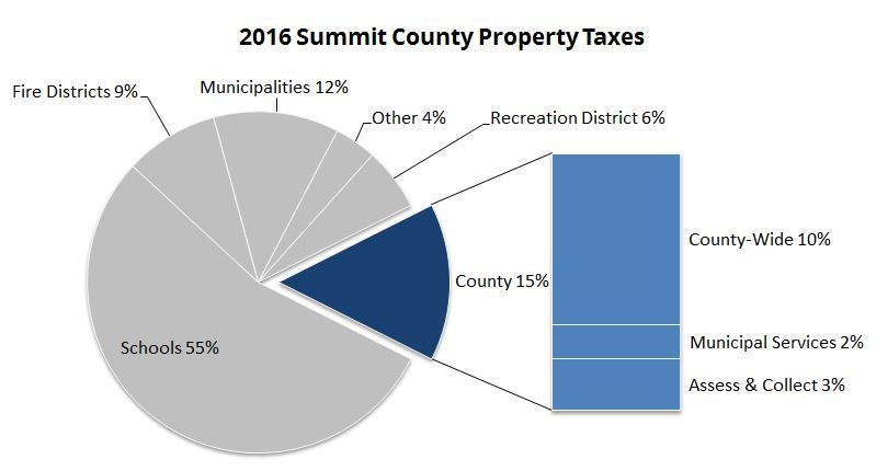 2016 Summit County Property Taxes
