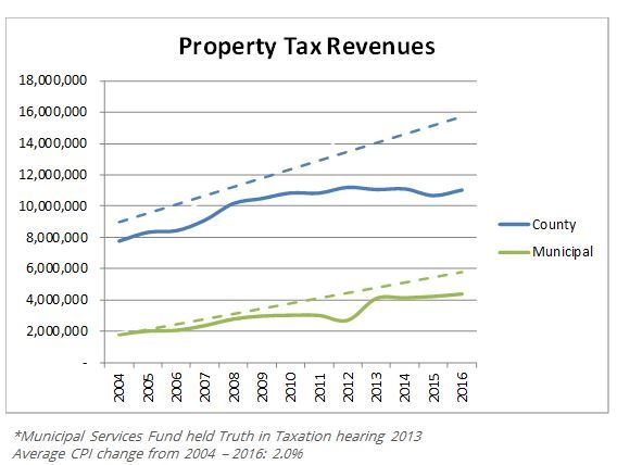 Property Tax Revenues
